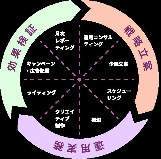 効果検証(月次レポーティング、キャンペーン・広告配信、ライティング)、戦略立案(運用コンサルティング、企画立案、スケジューリング)、運用実務(撮影、クリエイティブ制作)