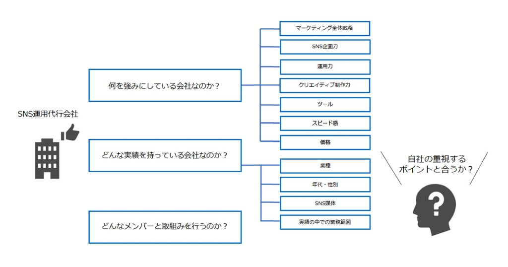 SNS運用代行会社の選び方
