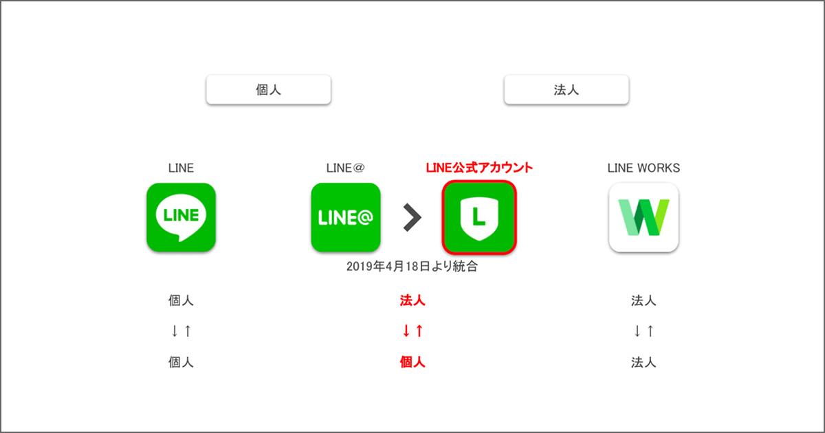 LINE アカウント種類