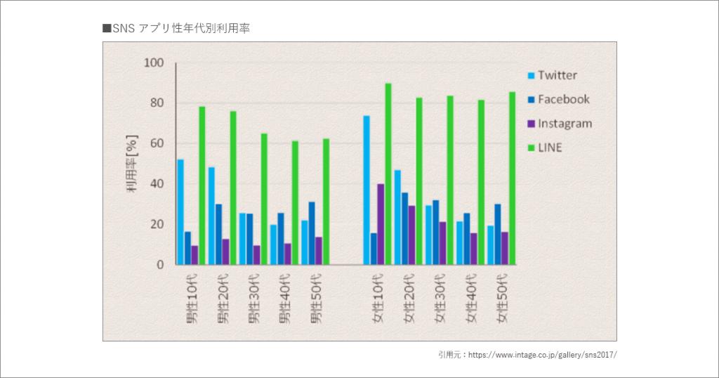 SNSアプリの性年代別利用率